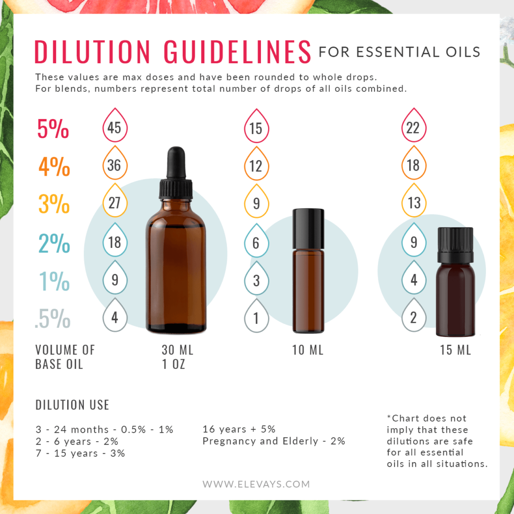 How to Dilute Essential Oils Chart